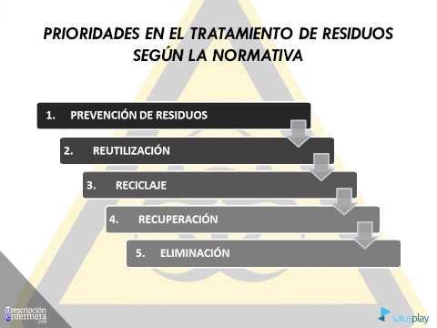 TRATAMIENTO Y ELIMINACIÓN DE RESIDUOS URBANOS