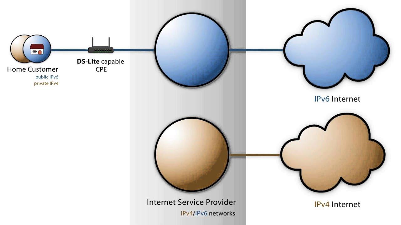 VPN mit DS-Lite (Ipv4/IPv6) / Was Du darüber wissen musst! (z. B. Unitymedia oder Telekom Nutzer) 1