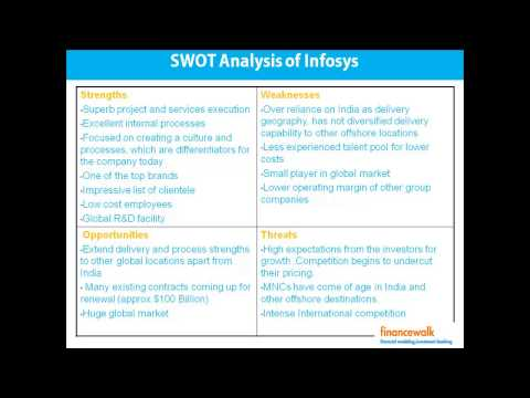 , title : 'SWOT Analysis, Company Management, Management Analysis Example
