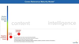 Watch this webinar replay where CEO Louis Tetu introduces The Coveo Relevance Maturity Model™. During the session Louis walks through each step to help you identify what level of relevance maturity you are at today, where you could be, and what you need to do to get there.