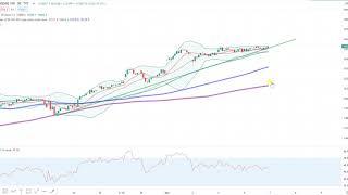 Wall Street – Märkte reif für eine Korrektur…