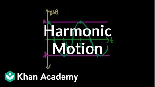 Introduction to Harmonic Motion