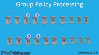 MCITP 70-640: Enforcing and Blocking Group Policy