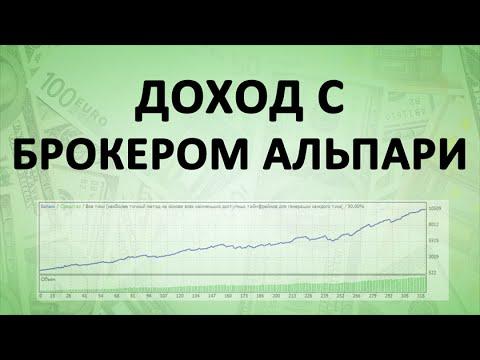 Торговля по уровням опционов