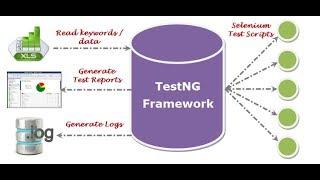 TestNG Framework- Selenium Tutorial Part-2