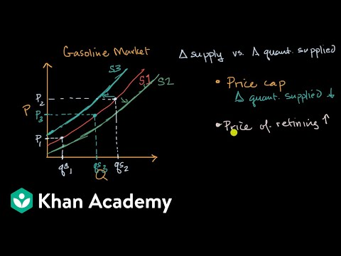 new arrival 3503c 20c02 Supply vs quantity supplied (video)   Khan Academy