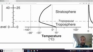 Layers of the Atmosphere - part 1