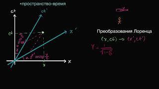 Преобразования Лоренца | Специа́льная тео́рия относи́тельности