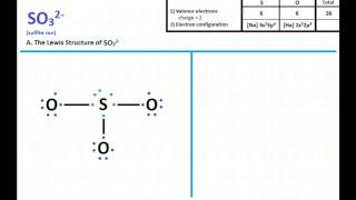 SO3 2- : Lewis Structure and Molecular Geometry