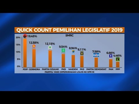 Quick Count 9 Partai Politik Diprediksi Lolos ke Senayan - NET YOGYA