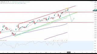 Wall Street – Turnaround Tuesday?