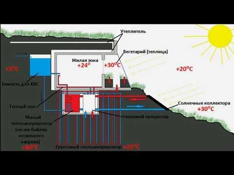 Концепция дома, который на 100% отапливается солнцем(неудачный монтаж)