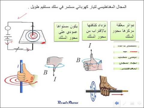شرح درس القوى الناتجة عن المجالات المغناطيسية القوى المؤثرة في التيارات الكهربائية المارة في مجالات مغناطيسية 1 الفيزياء علمي الثالث الثانوي العلمي والأدبي نفهم
