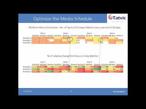How to Measure the Effectiveness of Print Media Advertising