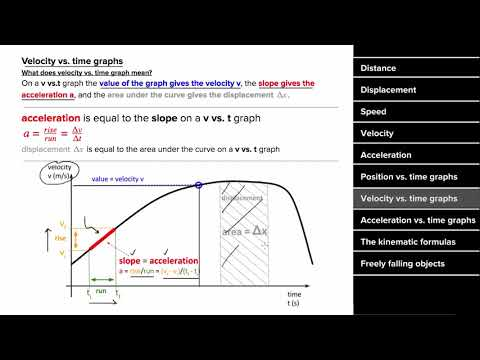 Ap Physics 1 Review Of 1d Motion Video Khan Academy