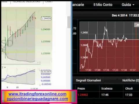 Metodi grafici trading opzioni binarie