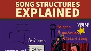 Song Structure Explained - Full Rap Tutorial
