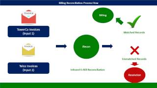 Infozech's Telecom Tower Billing and Reconciliation Solution
