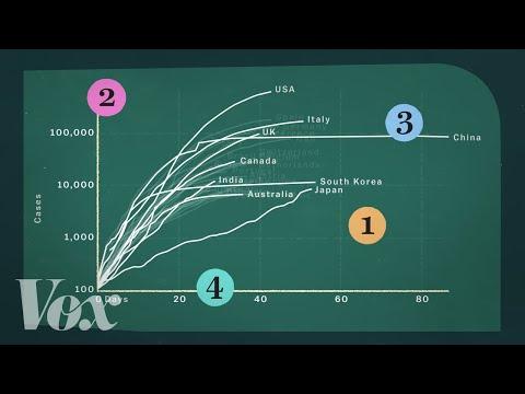 How To Read a Coronavirus Cases Chart Correctly