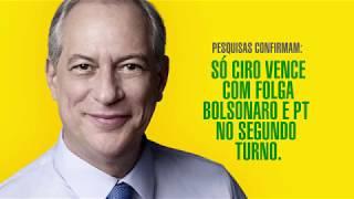 Ciro vence com folga Bolsonaro e PT no 2o turno