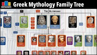 Greek Mythology Family Tree: Primordials, Titans & Olympians