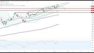 Wall Street – Entscheidung lässt auf sich warten