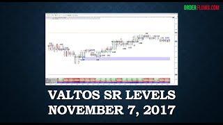 Valtos SR Levels Nov 7 2017 Using Order Flow To Find Support And Resistance Levels Futures Markets