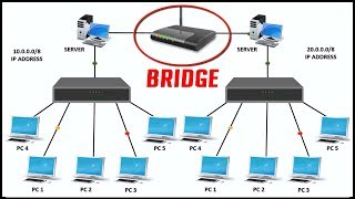 WHAT IS BRIDGE IN NETWORKING  Features of Bridge in computer network with live example   2017