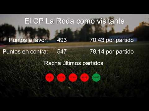 Real Canoe - CP La Roda