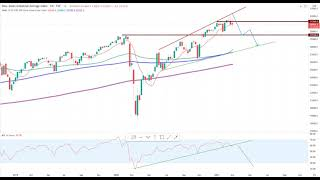 Wall Street – Dow Jones Update!