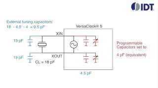 VersaClock® 5 Crystal Interface Load Capacitor Tutorial by IDT