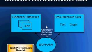 What is SAP HANA? Introduction and Overview of SAP HANA