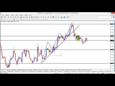 Come scegliere un segnale di trading