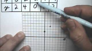 Graph Linear Functions 1 Table of Values - Tutor Algebra