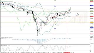 Weekly Forex forecast 01-04.06.20: EUR/USD, GBP/USD, USD/JPY, AUD/USD, Gold.