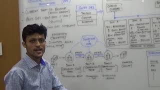 Payments Innovation - SWIFT GPI - Part 1