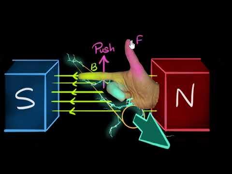 Right hand generator rule