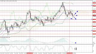 Weekly Forex forecast 29.10.-02.11.2018: EUR/USD, GBP/USD, USD/JPY, AUD/USD, Gold