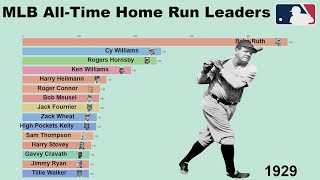 MLB All-Time Home Run Leaders(1871-2019)