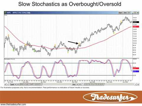FOREX stochastic indicator