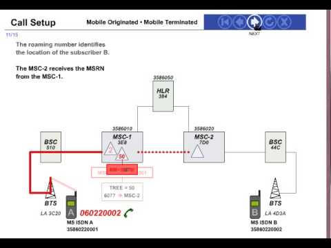 3G/2G Call Flow And Mobile Orignating Call Flow: Animated Video Mp3