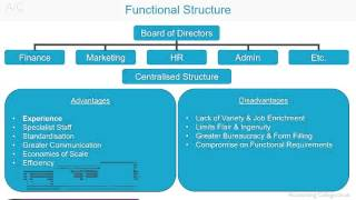 Functional Organisational Structure - A-Z of business terminology