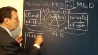 MERISE MLD 41 : Initiation à La Transformation Du MCD (x,n   X,1) En Tables BD
