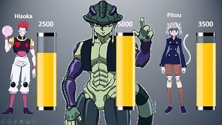 Hunter X Hunter Character Power Levels Most Strongest Hunter X Hunter