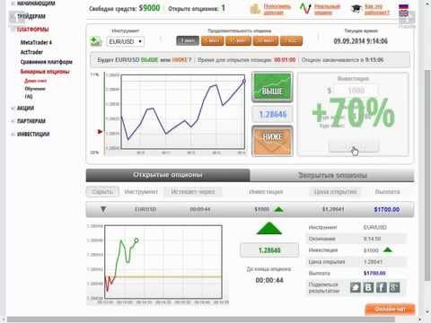 Анализ графиков для бинарных опционов