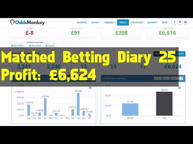 Matched Betting Diary 25 - Profit: £6,624