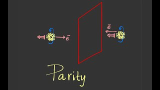 "Parity Violation: Left vs Right || বাংলা || Physics || Sudhakantha Girmohanta || ""Naive Scientists"""