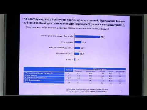 Динамика социально-политических настроений и оценок населения Украины