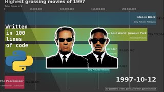 Top 10 Popular Movies of 1997 Box Office Recap by Day