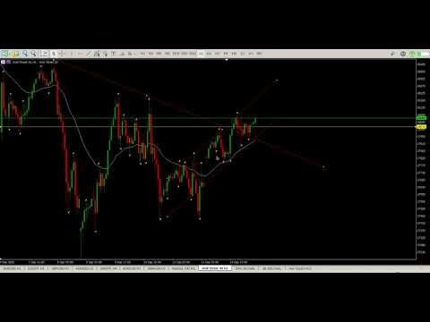 DOW Jones Today 15 September 2020. Technical Analysis Tight Bull Channel